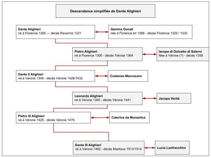 Descendance de Dante Alighieri